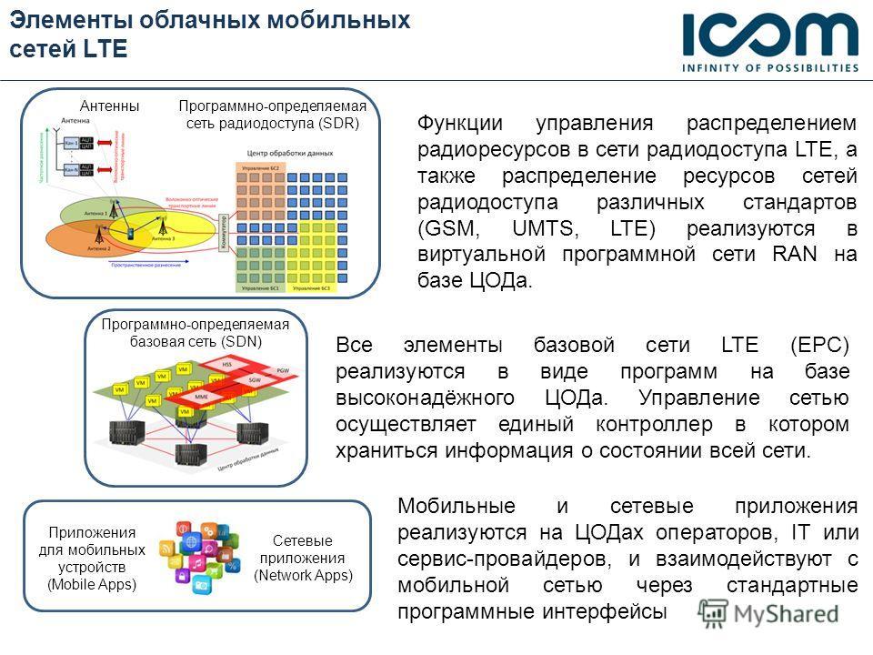 Элементы облачных мобильных сетей LTE Приложения для мобильных устройств (Mobile Apps) Программно-определяемая базовая сеть (SDN) Программно-определяемая сеть радиодоступа (SDR) Антенны Сетевые приложения (Network Apps) Все элементы базовой сети LTE