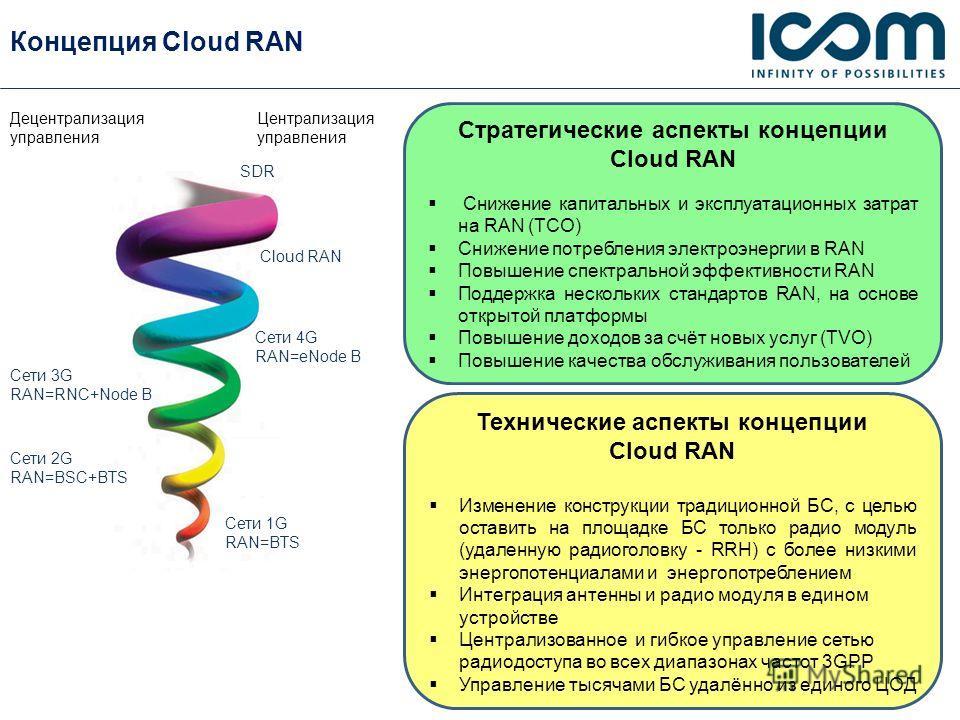 Концепция Cloud RAN Стратегические аспекты концепции Cloud RAN Снижение капитальных и эксплуатационных затрат на RAN (TCO) Снижение потребления электроэнергии в RAN Повышение спектральной эффективности RAN Поддержка нескольких стандартов RAN, на осно