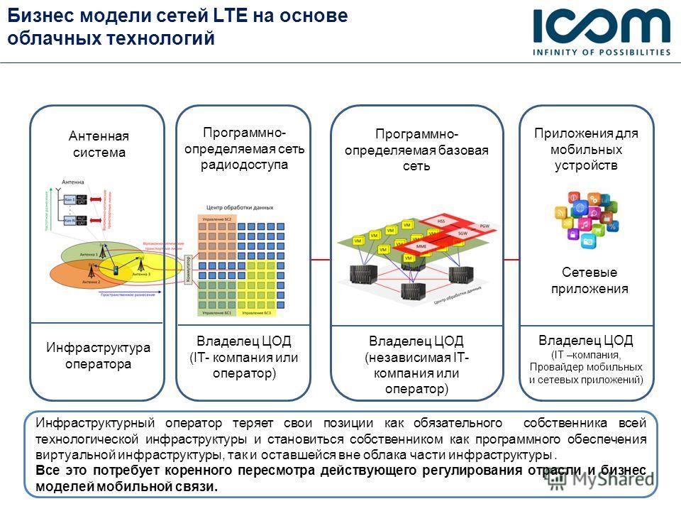 Бизнес модели сетей LTE на основе облачных технологий Приложения для мобильных устройств Программно- определяемая базовая сеть Программно- определяемая сеть радиодоступа Владелец ЦОД (IT- компания или оператор) Владелец ЦОД (независимая IT- компания