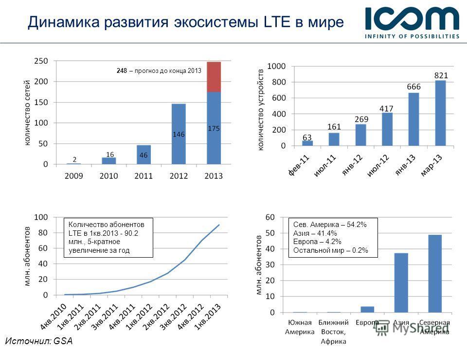 248 – прогноз до конца 2013 Динамика развития экосистемы LTE в мире Количество абонентов LTE в 1кв.2013 - 90.2 млн., 5-кратное увеличение за год Источнил: GSA Сев. Америка – 54.2% Азия – 41.4% Европа – 4.2% Остальной мир – 0.2%
