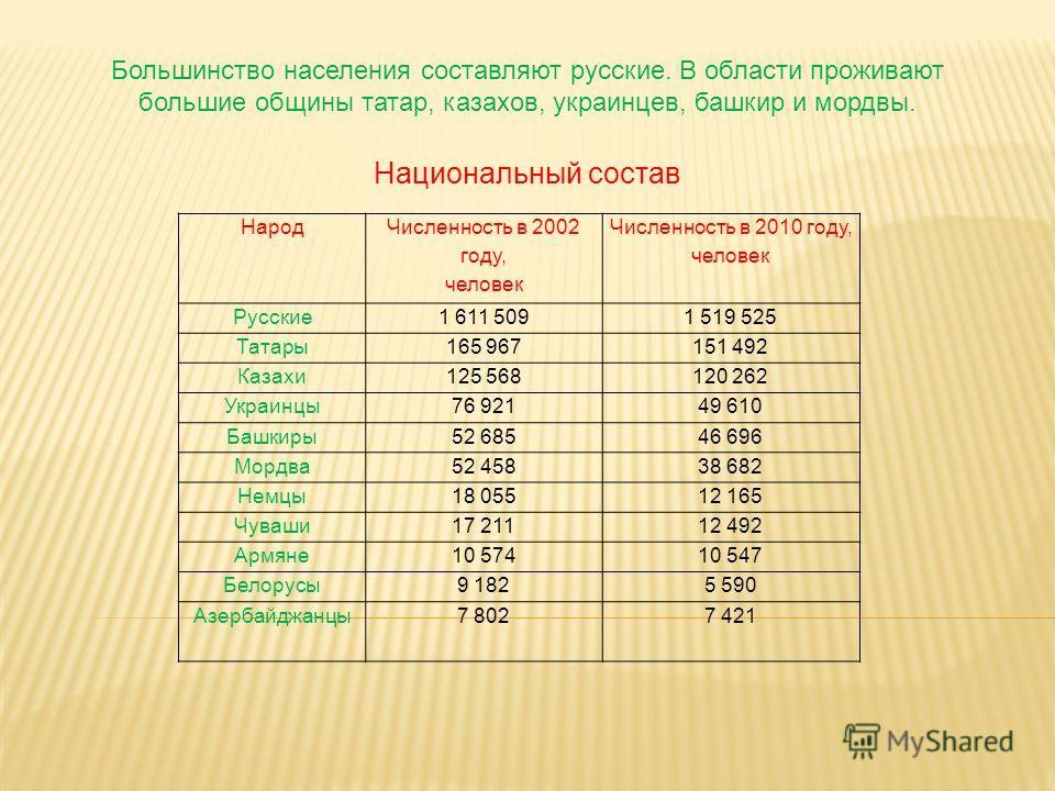 Большинство населения составляют русские. В области проживают большие общины татар, казахов, украинцев, башкир и мордвы. Народ Численность в 2002 году, человек Численность в 2010 году, человек Русские1 611 5091 519 525 Татары165 967151 492 Казахи125