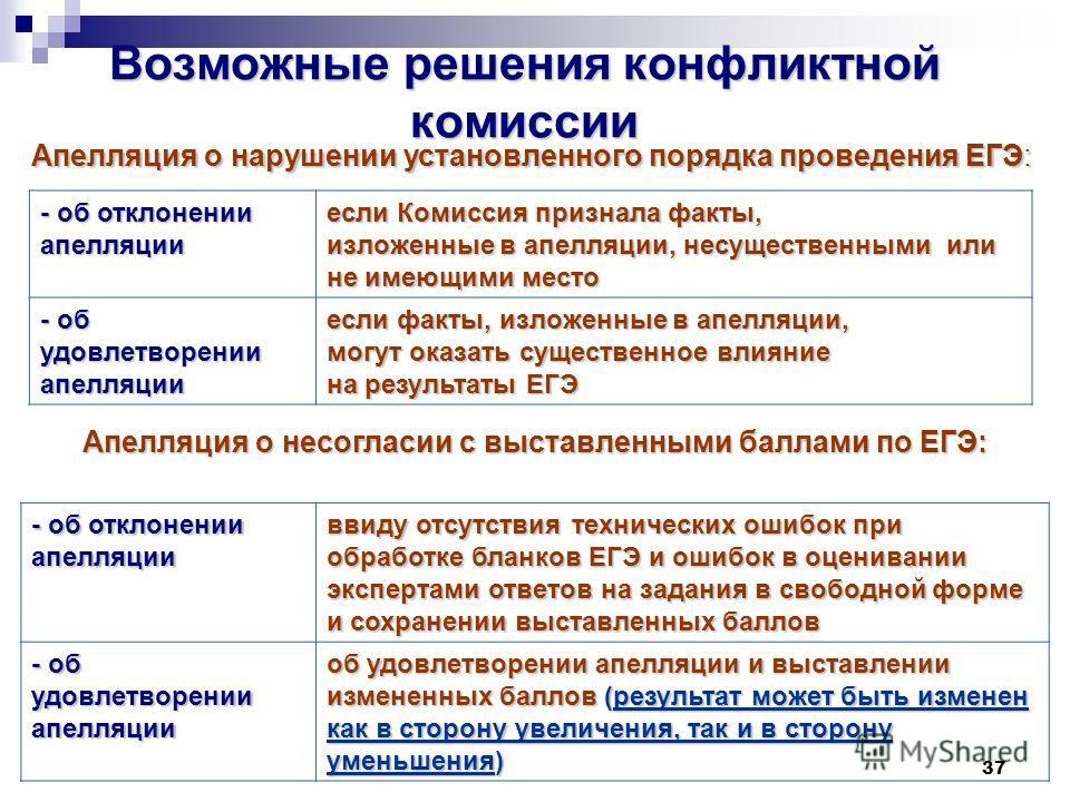 37 Возможные решения конфликтной комиссии Апелляция о нарушении установленного порядка проведения ЕГЭ: - об отклонении апелляции если Комиссия признала факты, изложенные в апелляции, несущественными или не имеющими место - об удовлетворении апелляции