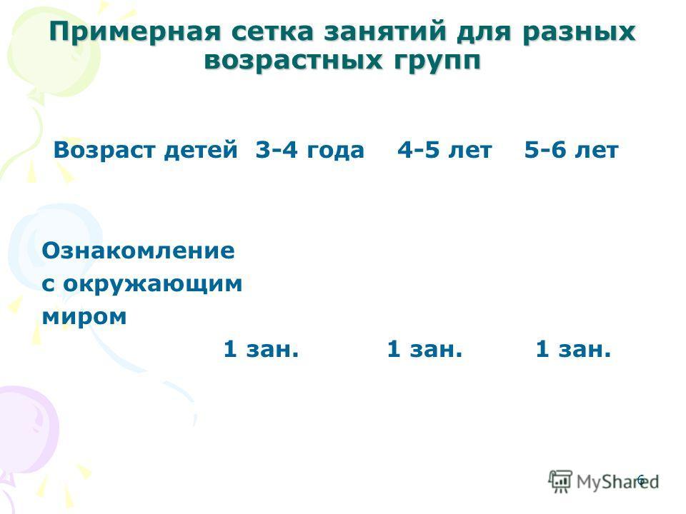 Примерная сетка занятий для разных возрастных групп Возраст детей 3-4 года 4-5 лет 5-6 лет Ознакомление с окружающим миром 1 зан. 1 зан. 1 зан. 6
