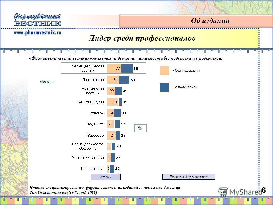 6 6 Чтение специализированных фармацевтических изданий за последние 3 месяца Топ 10 источников (GFK, май 2011) Москва - с подсказкой - без подсказки % «Фармацевтический вестник» является лидером по читаемости без подсказки и с подсказкой. Об издании