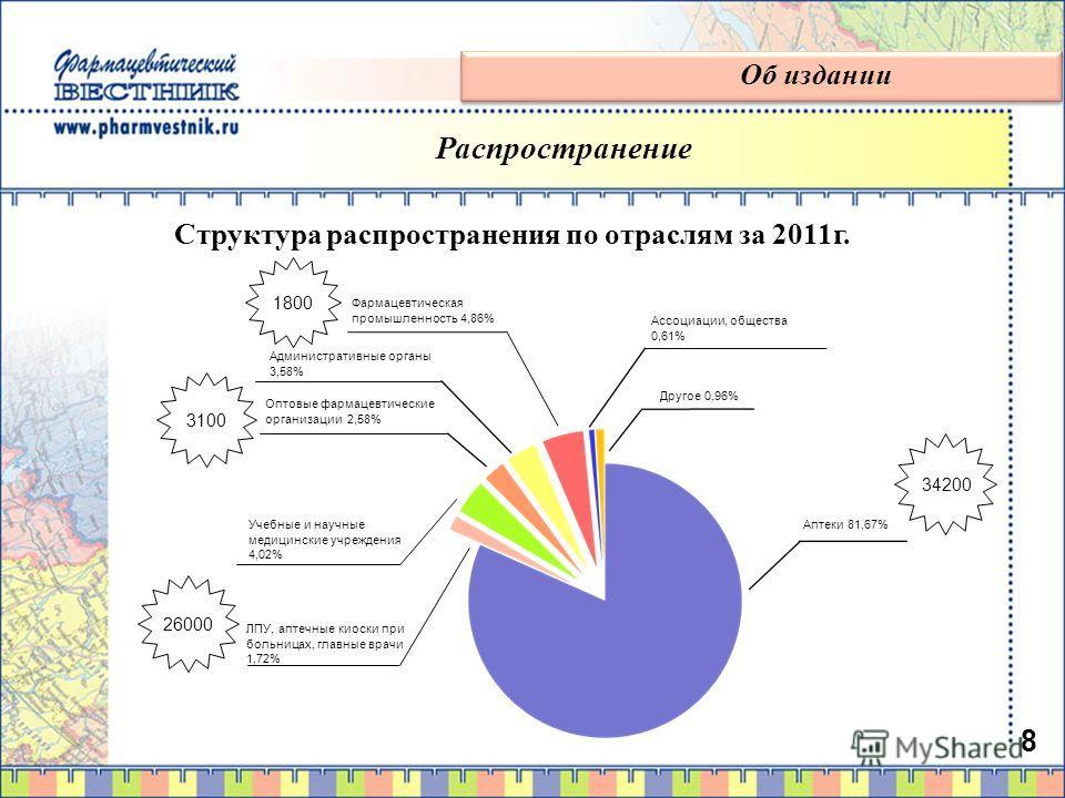 Структура распространения по отраслям за 2011г. 8 34200 26000 3100 1800 Об издании Распространение Аптеки 81,67% Фармацевтическая промышленность 4,86% Административные органы 3,58% Оптовые фармацевтические организации 2,58% Учебные и научные медицинс
