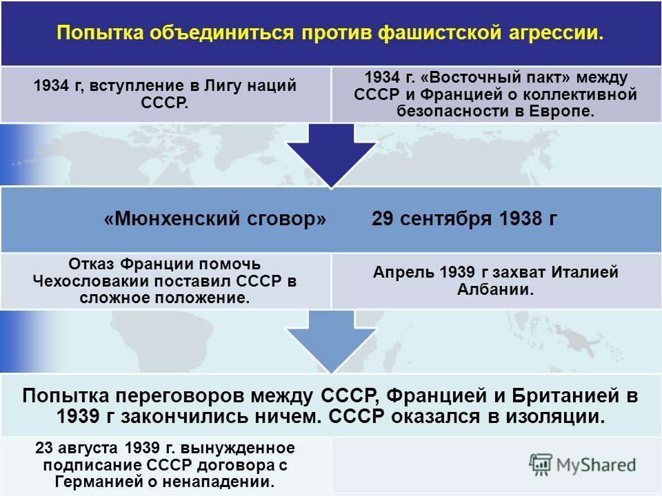 Попытка переговоров между СССР, Францией и Британией в 1939 г закончились ничем. СССР оказался в изоляции. 23 августа 1939 г. вынужденное подписание СССР договора с Германией о ненападении. «Мюнхенский сговор» 29 сентября 1938 г Отказ Франции помочь