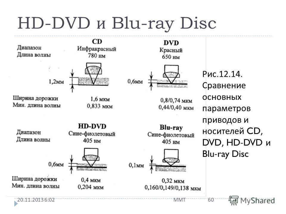 HD-DVD и Blu-ray Disc 20.11.2013 6:03 ММТ 59 История противоборства двух конкурирующих форматов записи (HD-DVD и Blu-ray Disc), претендующих на право в ближайшем будущем стать общепринятым стандартом оптических дисков высокой плотности, приближается