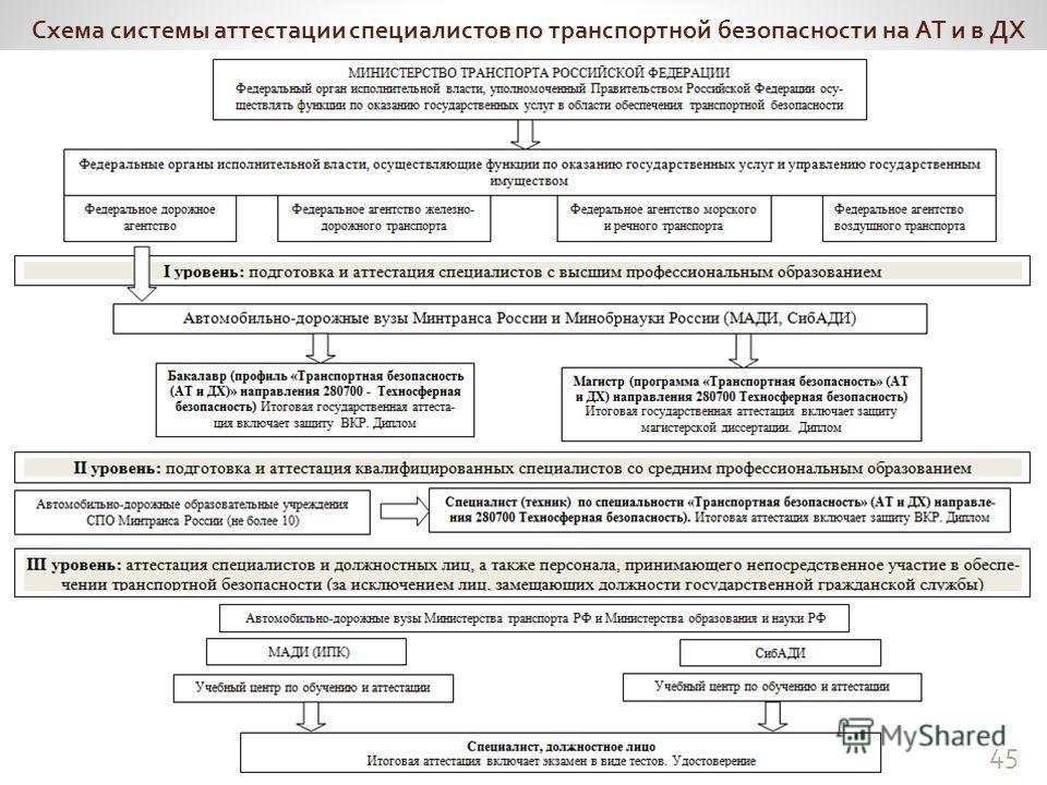 45 Схема системы аттестации специалистов по транспортной безопасности на АТ и в ДХ 45