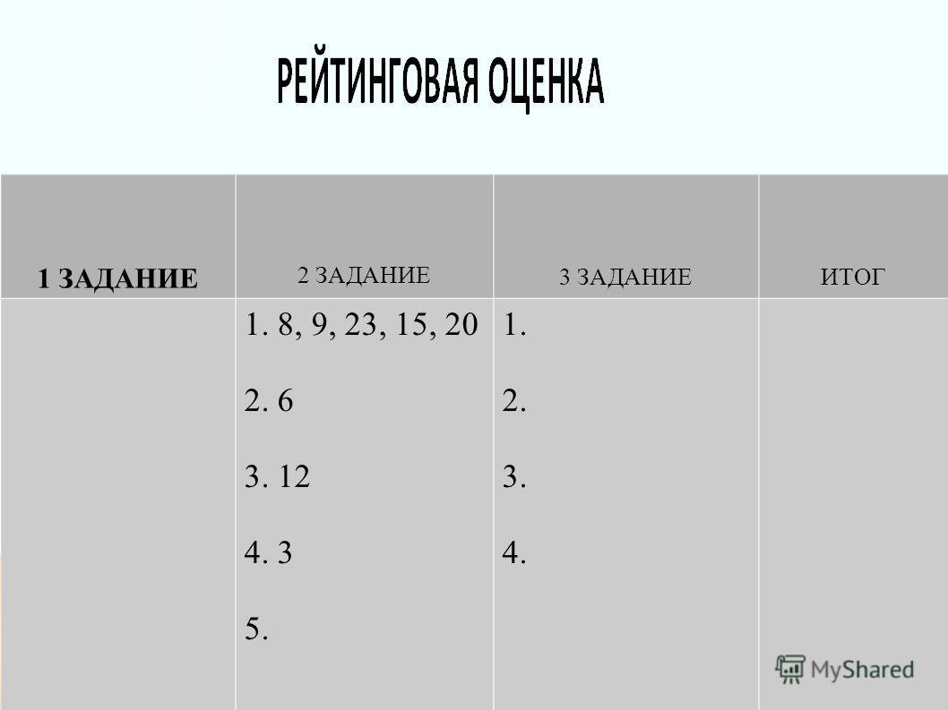 1 ЗАДАНИЕ 2 ЗАДАНИЕ 3 ЗАДАНИЕИТОГ 1. 8, 9, 23, 15, 20 2. 6 3. 12 4. 3 5. 1. 2. 3. 4.