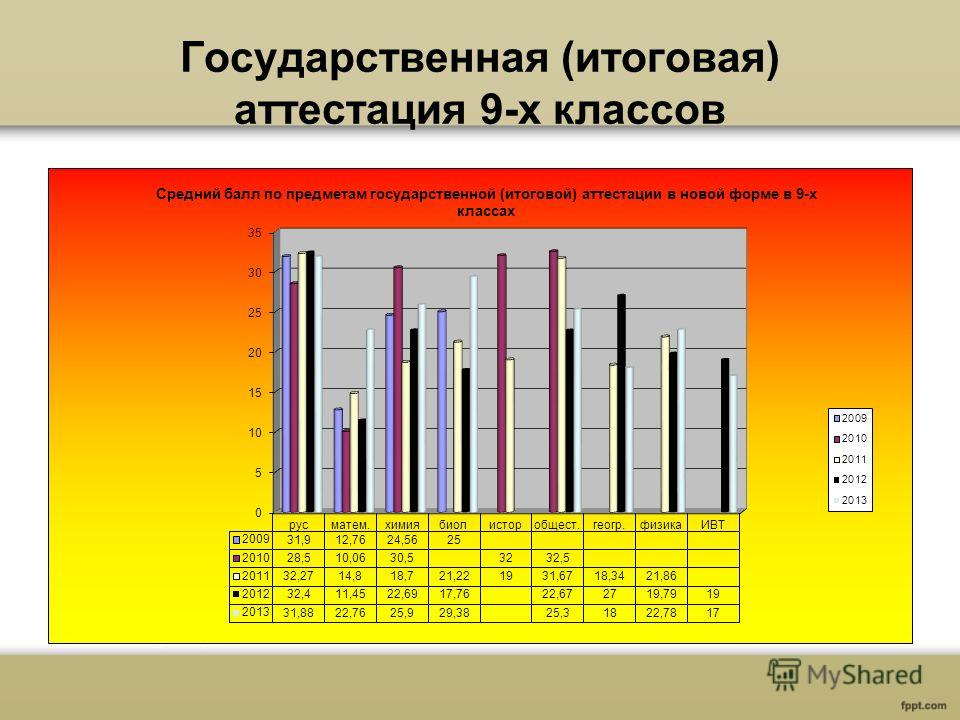 Государственная (итоговая) аттестация 9-х классов