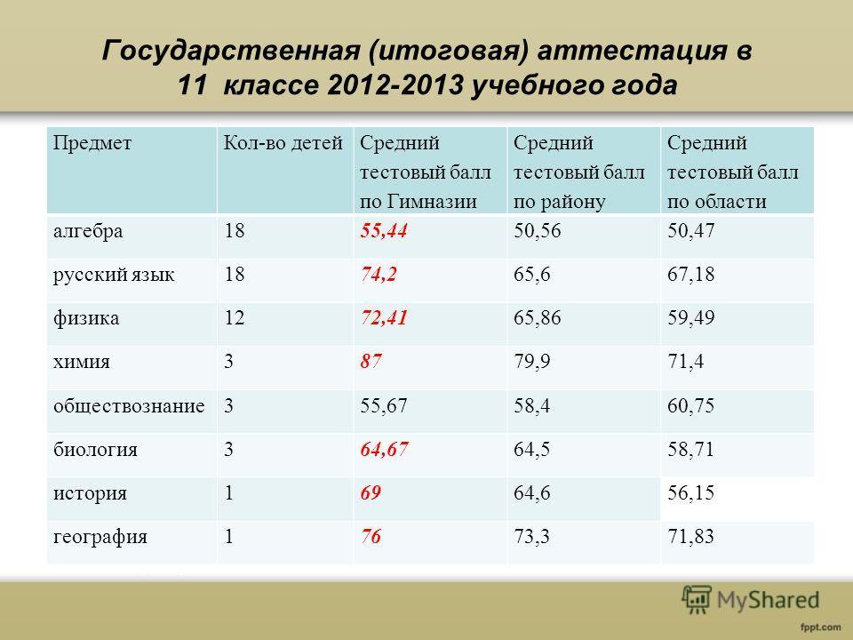 Государственная (итоговая) аттестация в 11 классе 2012-2013 учебного года ПредметКол-во детей Средний тестовый балл по Гимназии Средний тестовый балл по району Средний тестовый балл по области алгебра1855,4450,56 50,47 русский язык1874,265,6 67,18 фи