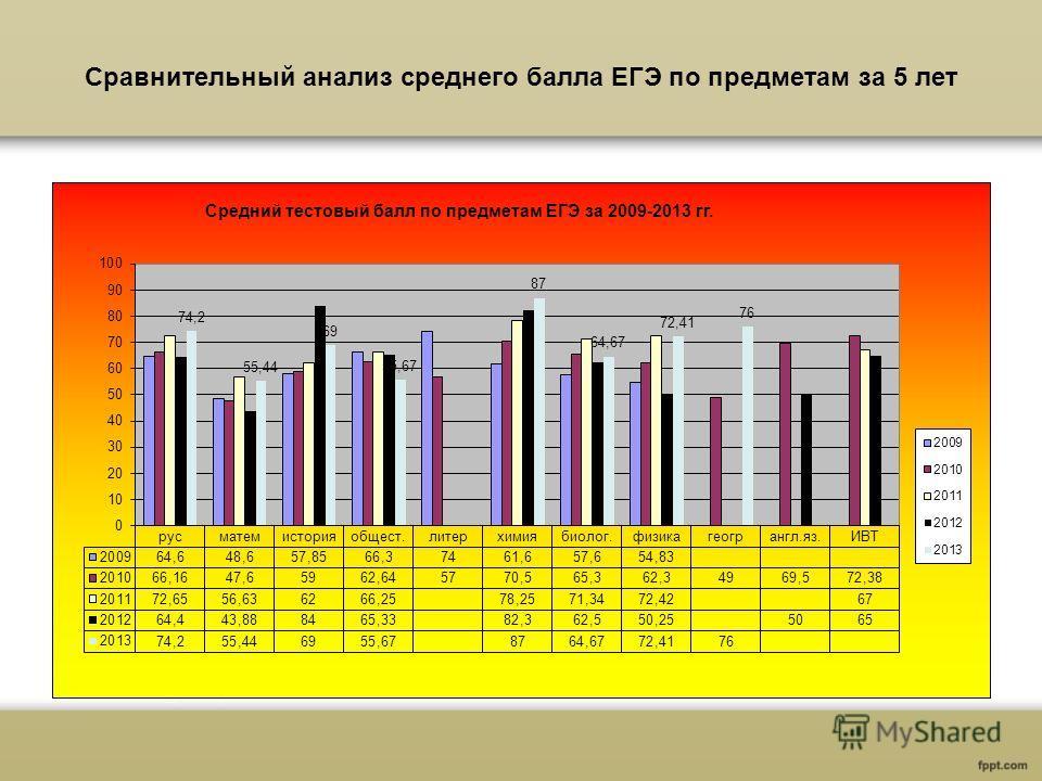 Сравнительный анализ среднего балла ЕГЭ по предметам за 5 лет