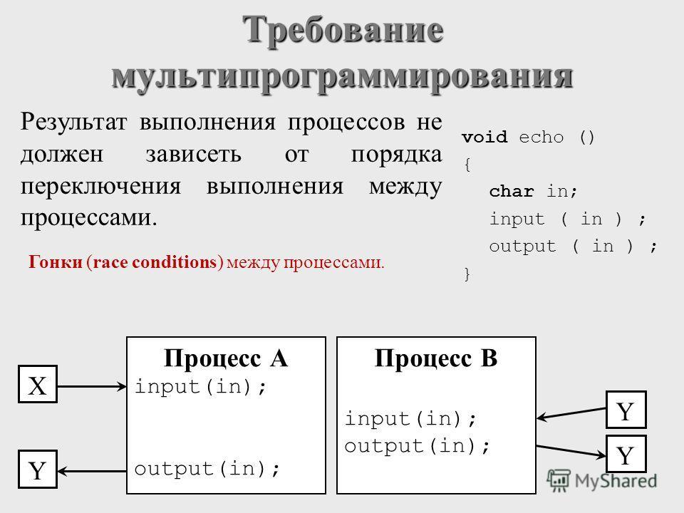 Процесс А input(in); output(in); X Y Y void echo () { char in; input ( in ) ; output ( in ) ; } Результат выполнения процессов не должен зависеть от порядка переключения выполнения между процессами. Требование мультипрограммирования Y Процесс B input