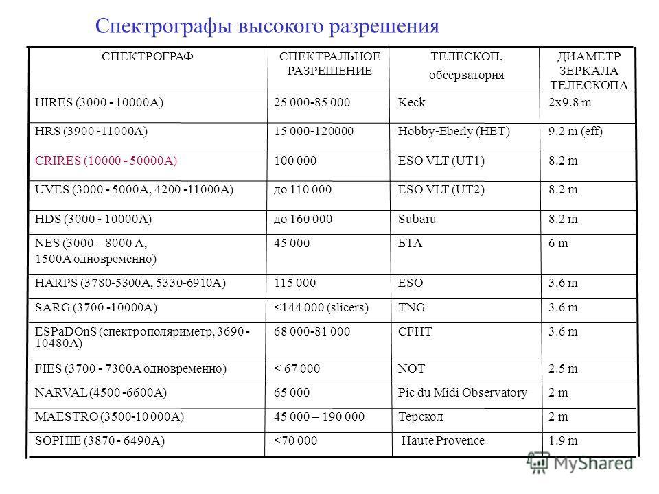 2 mТерскол45 000 – 190 000MAESTRO (3500-10 000A) 2 mPic du Midi Observatory65 000NARVAL (4500 -6600A) 3.6 mCFHT68 000-81 000ESPaDOnS (спектрополяриметр, 3690 - 10480A) 2x9.8 mKeck25 000-85 000HIRES (3000 - 10000A) 2.5 mNOT< 67 000FIES (3700 - 7300A о