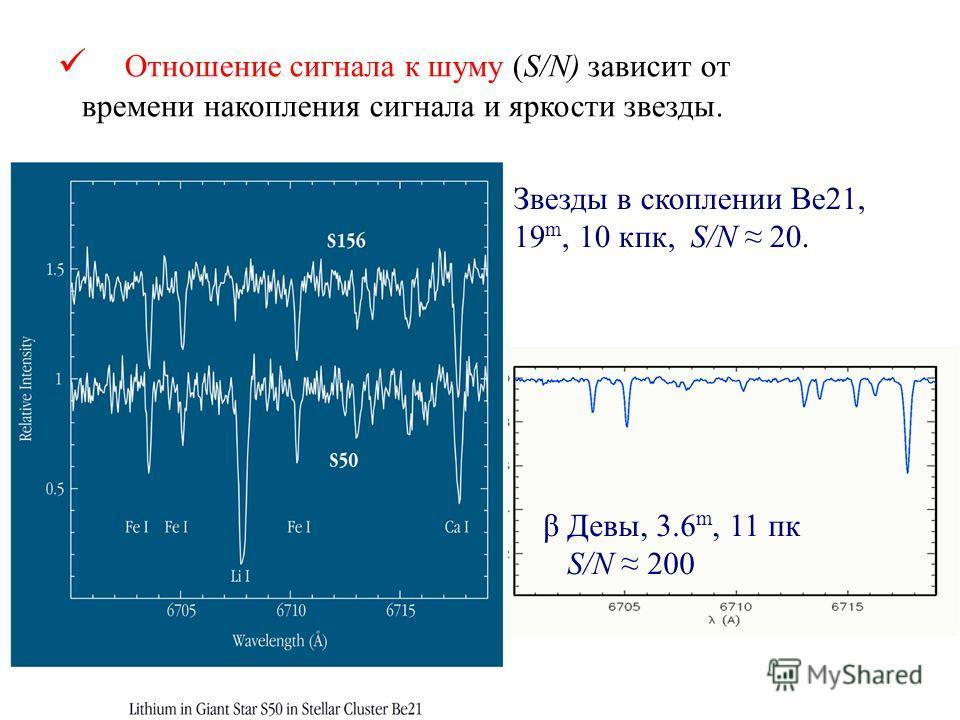 β Девы, 3.6 m, 11 пк S/N 200 Отношение сигнала к шуму (S/N) зависит от времени накопления сигнала и яркости звезды. Звезды в скоплении Ве21, 19 m, 10 кпк, S/N 20.