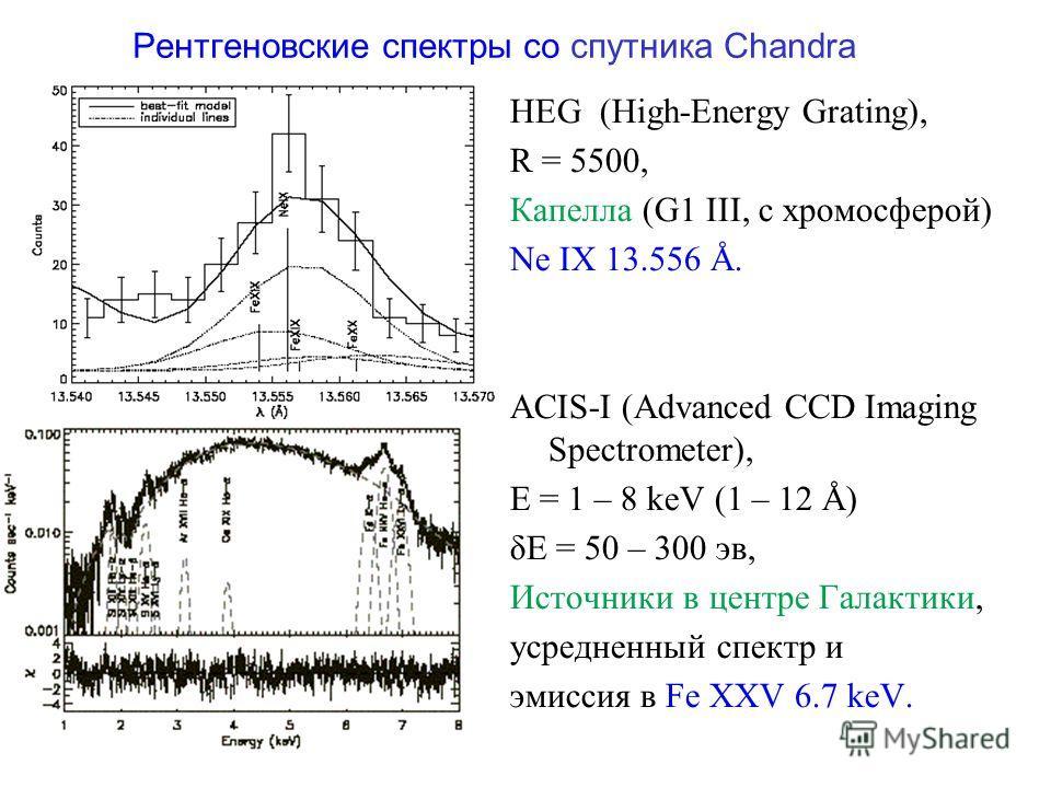 Рентгеновские спектры со спутника Chandra HEG (High-Energy Grating), R = 5500, Капелла (G1 III, с хромосферой) Ne IX 13.556 Å. ACIS-I (Advanced CCD Imaging Spectrometer), E = 1 – 8 keV (1 – 12 Å) δE = 50 – 300 эв, Источники в центре Галактики, усредн