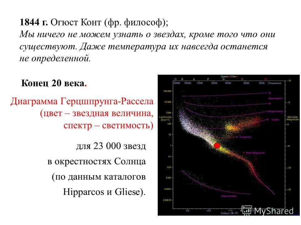 Диаграмма Герцшпрунга-Рассела (цвет – звездная величина, спектр – светимость) для 23 000 звезд в окрестностях Солнца (по данным каталогов Hipparcos и Gliese). 1844 г. Огюст Конт (фр. философ); Мы ничего не можем узнать о звездах, кроме того что они с