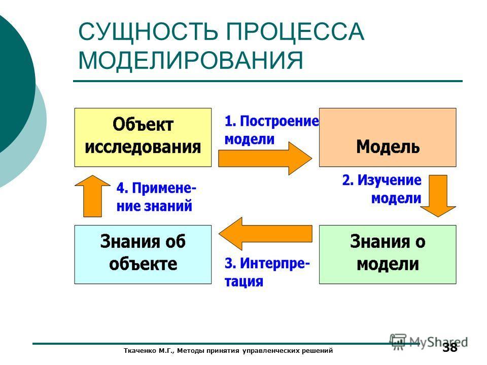 СУЩНОСТЬ ПРОЦЕССА МОДЕЛИРОВАНИЯ Ткаченко М.Г., Методы принятия управленческих решений 38