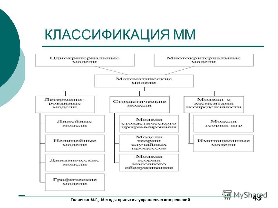 КЛАССИФИКАЦИЯ ММ Ткаченко М.Г., Методы принятия управленческих решений 43