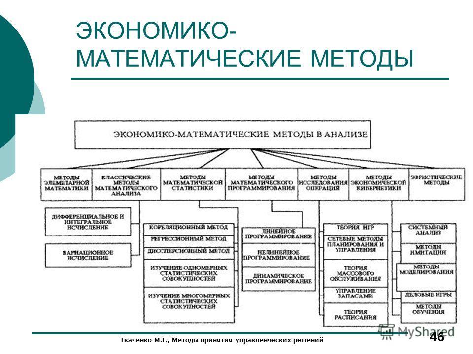 ЭКОНОМИКО- МАТЕМАТИЧЕСКИЕ МЕТОДЫ Ткаченко М.Г., Методы принятия управленческих решений 46