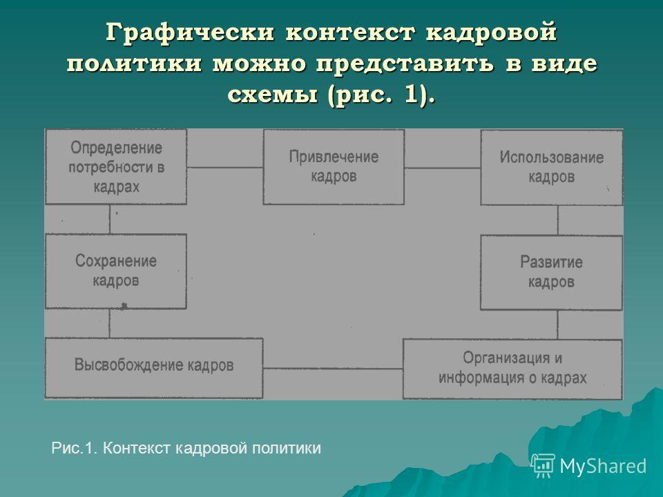 Графически контекст кадровой политики можно представить в виде схемы (рис. 1). Рис.1. Контекст кадровой политики