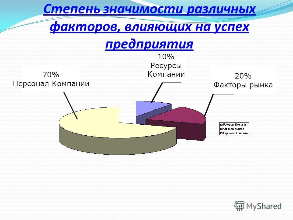Степень значимости различных факторов, влияющих на успех предприятия 10% Ресурсы Компании 20% Факторы рынка 70% Персонал Компании
