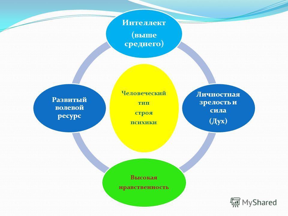 Человеческий тип строя психики Интеллект ( выше среднего ) Личностная зрелость и сила ( Дух ) Высокая нравственность Развитый волевой ресурс