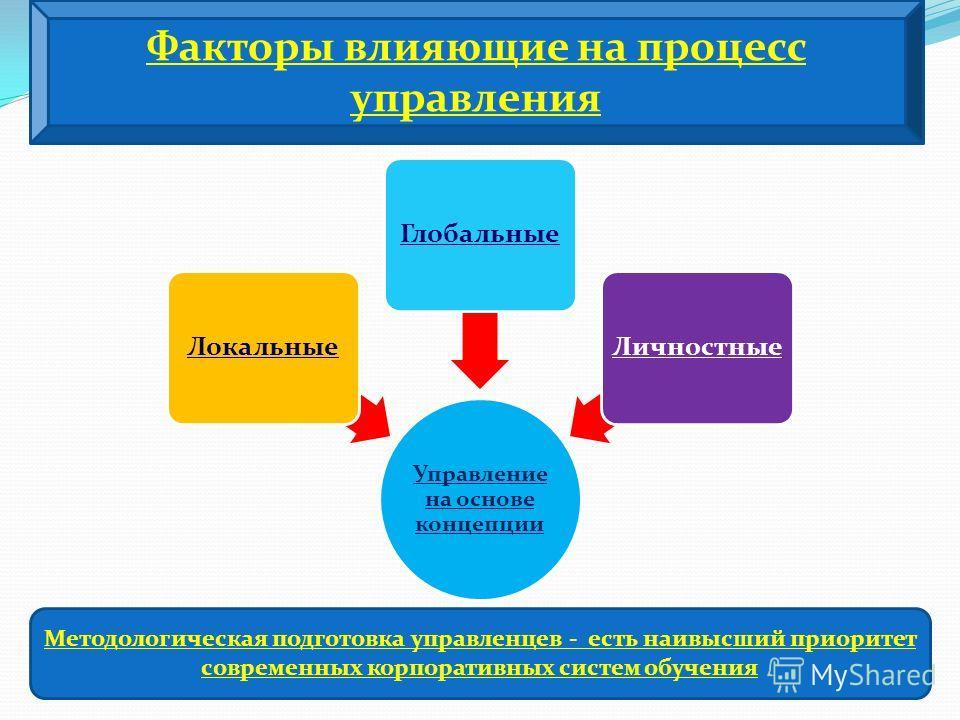 Управление на основе концепции ЛокальныеГлобальныеЛичностные Факторы влияющие на процесс управления Методологическая подготовка управленцев - есть наивысший приоритет современных корпоративных систем обучения