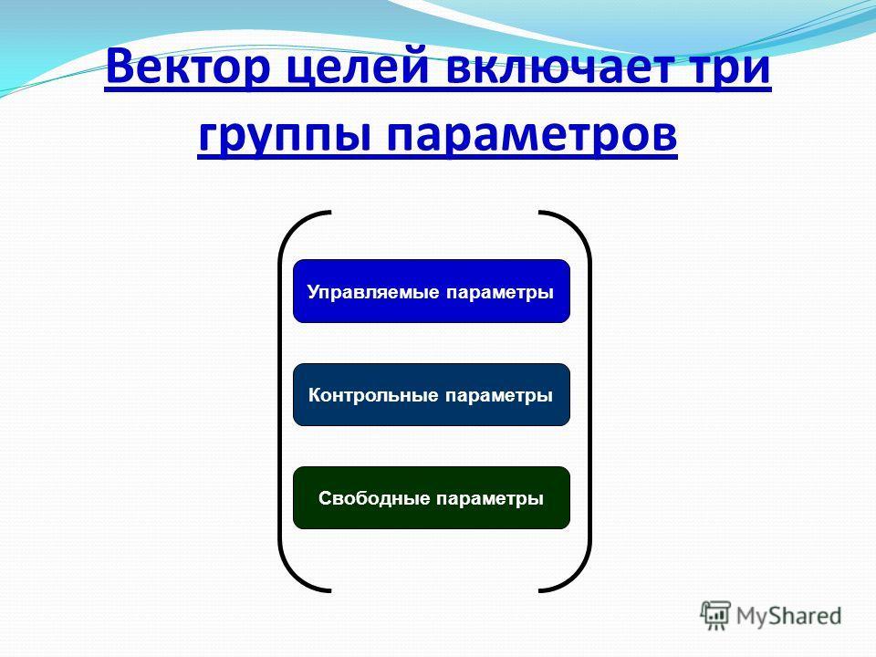 Вектор целей включает три группы параметров Управляемые параметры Контрольные параметры Свободные параметры