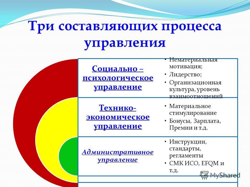 Три составляющих процесса управления Социально – психологическое управление Технико - экономическое управление Административное управление Нематериальная мотивация ; Лидерство ; Организационная культура, уровень взаимоотношений Материальное стимулиро