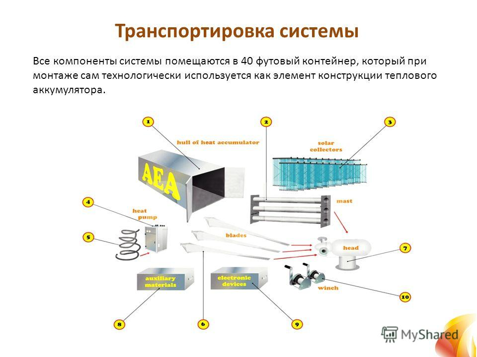Транспортировка системы Все компоненты системы помещаются в 40 футовый контейнер, который при монтаже сам технологически используется как элемент конструкции теплового аккумулятора.