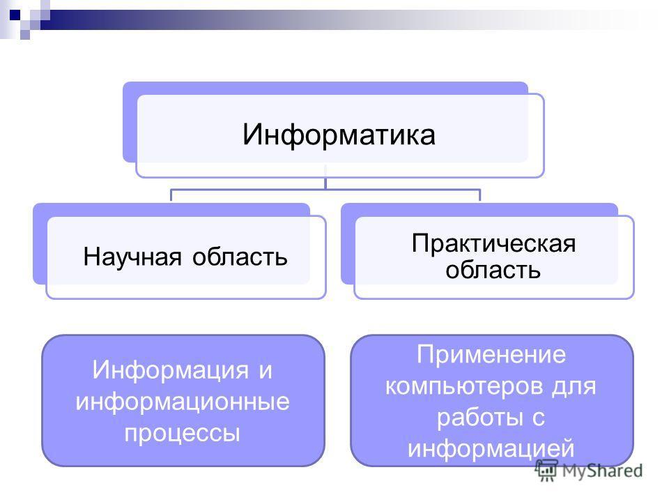 Информатика Научная область Практическая область Информация и информационные процессы Применение компьютеров для работы с информацией