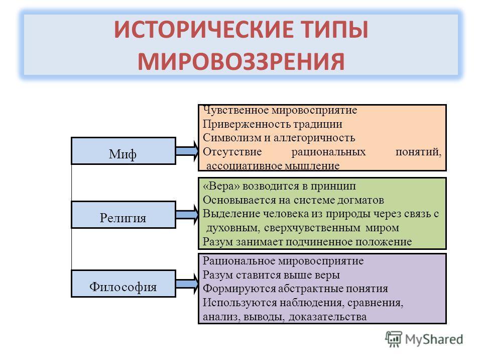 исторические формы и личностные типы мировоззрения: