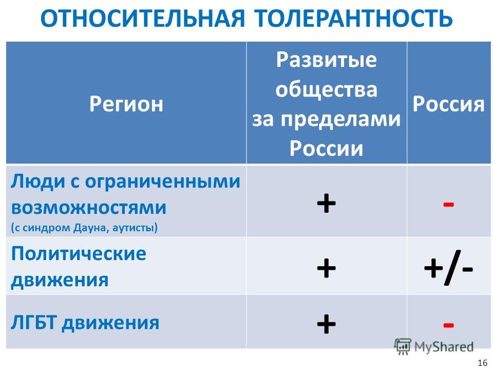 ОТНОСИТЕЛЬНАЯ ТОЛЕРАНТНОСТЬ Регион Развитые общества за пределами России Россия Люди с ограниченными возможностями (с синдром Дауна, аутисты) +- Политические движения ++/-+/- ЛГБТ движения +- 16