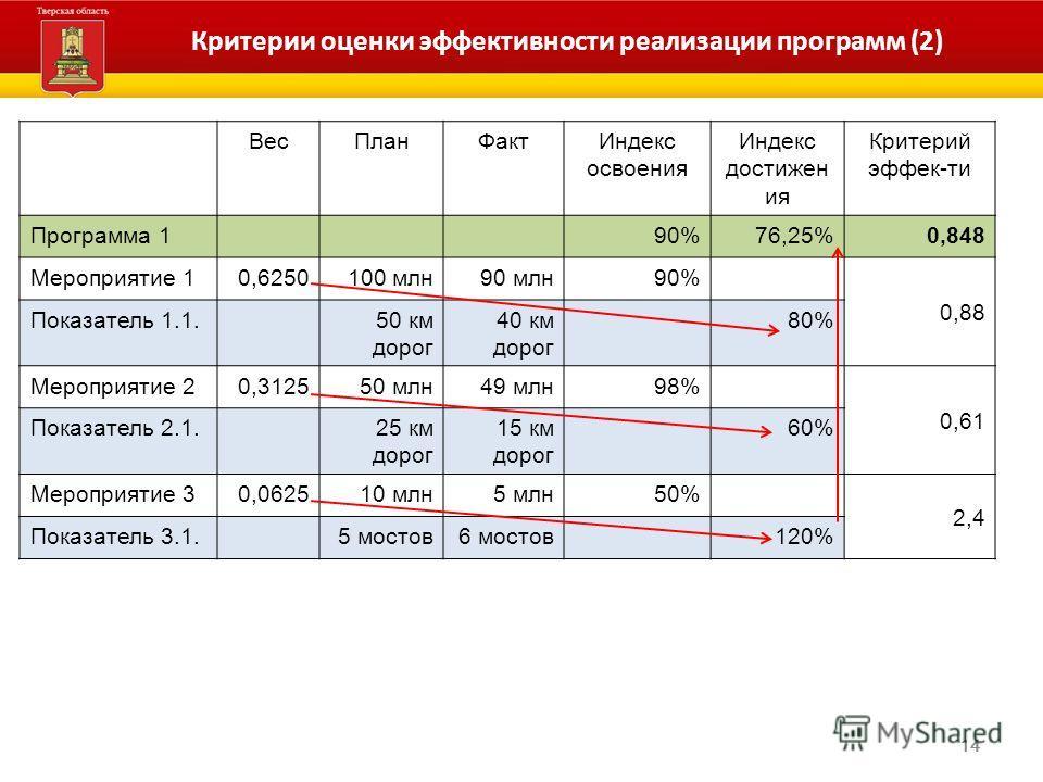 14 Критерии оценки эффективности реализации программ (2) ВесПланФактИндекс освоения Индекс достижен ия Критерий эффек-ти Программа 190%76,25%0,848 Мероприятие 10,6250100 млн90 млн90% 0,88 Показатель 1.1.50 км дорог 40 км дорог 80% Мероприятие 20,3125
