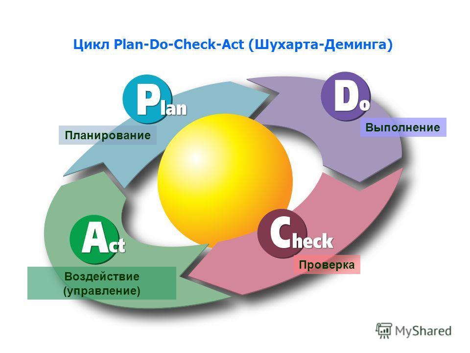 Цикл Plan-Do-Check-Act (Шухарта-Деминга) Планирование Выполнение Проверка Воздействие (управление)