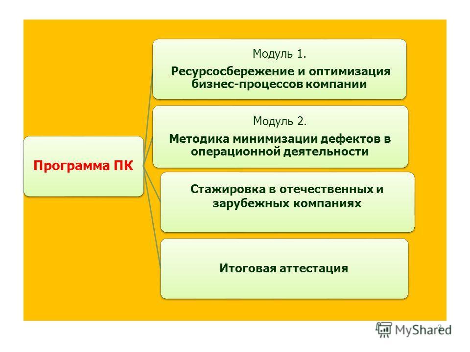 Программа ПК Модуль 1. Ресурсосбережение и оптимизация бизнес-процессов компании Модуль 2. Методика минимизации дефектов в операционной деятельности Стажировка в отечественных и зарубежных компаниях Итоговая аттестация 3