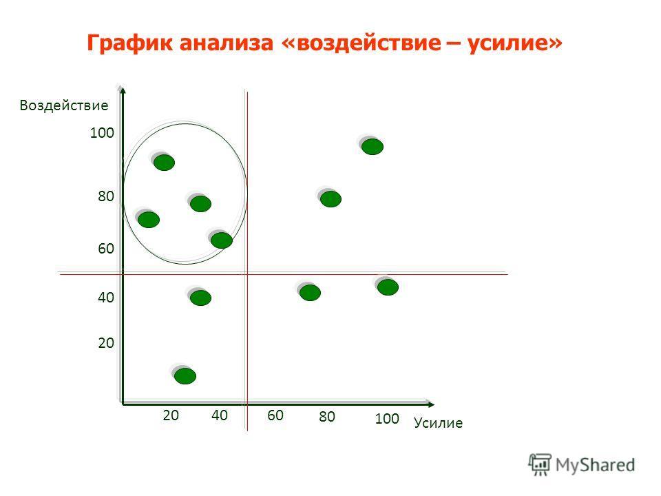 График анализа «воздействие – усилие» 20 40 60 80 100 20 4060 80 100 Усилие Воздействие