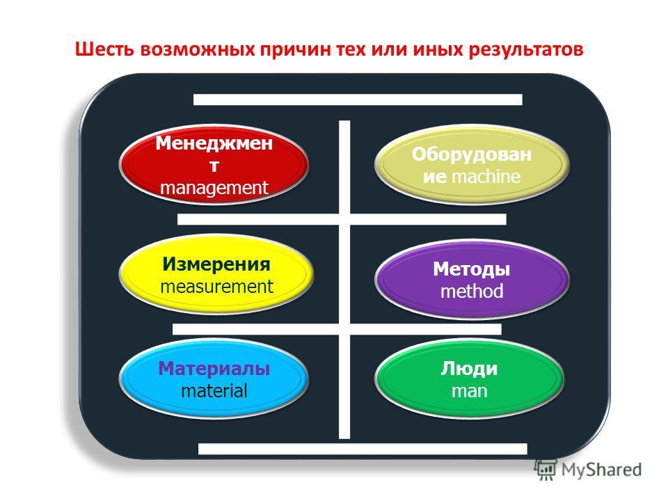 Люди man Люди man Материалы material Методы method Измерения measurement Оборудован ие machine Менеджмен т management Шесть возможных причин тех или иных результатов