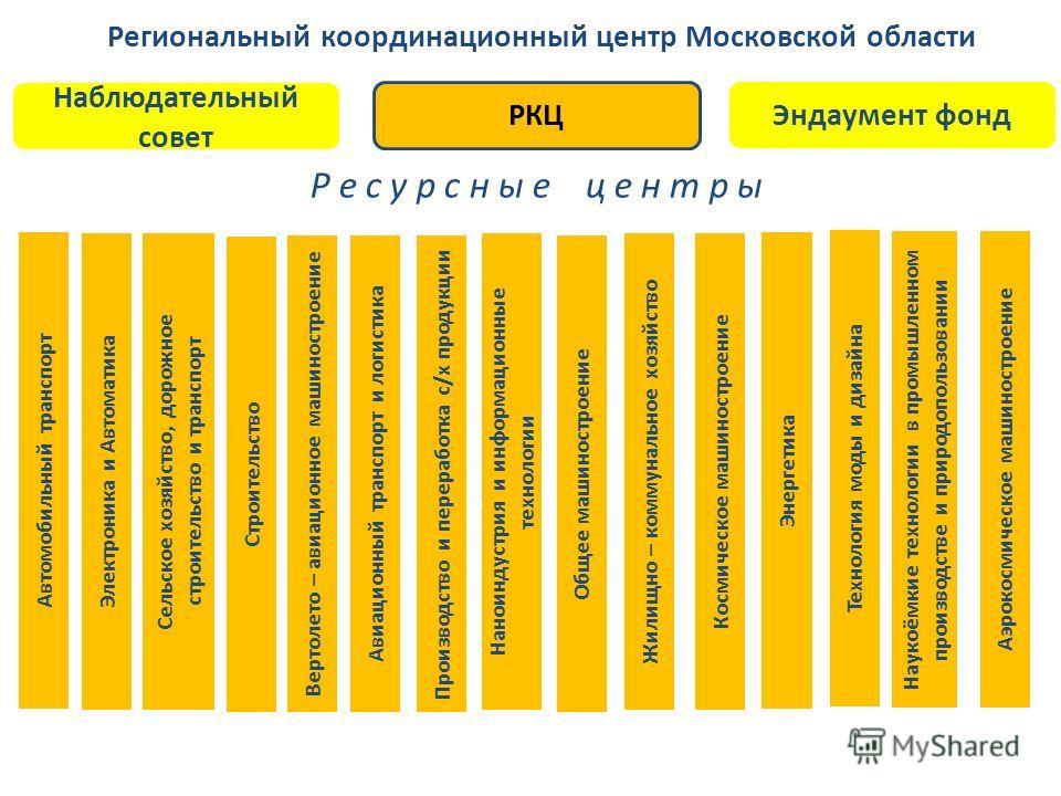 Региональный координационный центр Московской области Р е с у р с н ы е ц е н т р ы Автомобильный транспорт Электроника и Автоматика Производство и переработка с / х продукции Авиационный транспорт и логистика Вертолето – авиационное машиностроение С