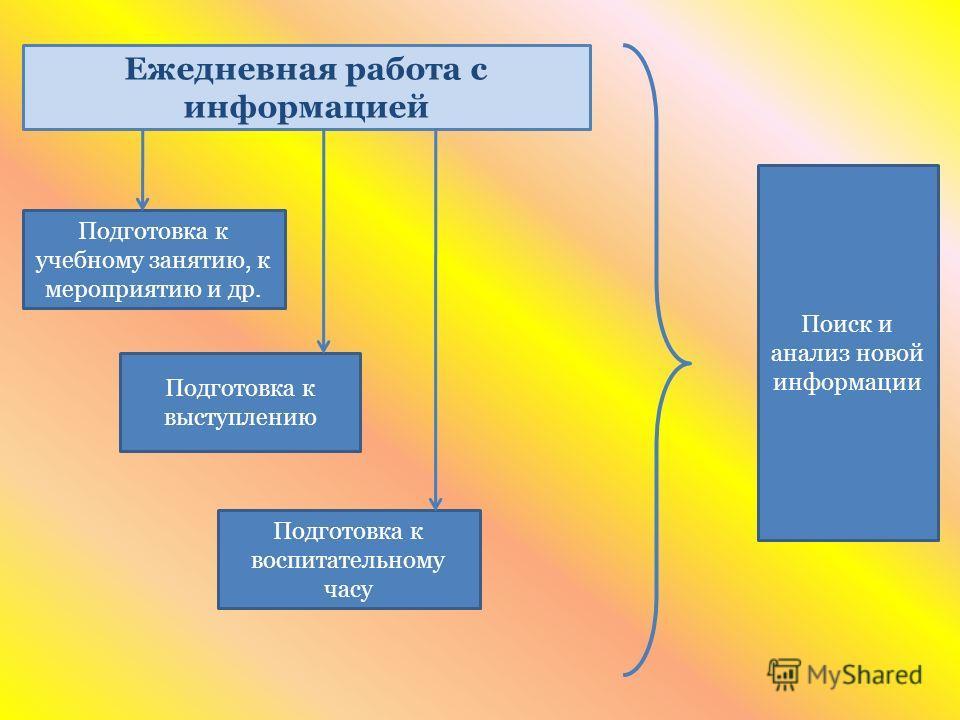 Ежедневная работа с информацией Подготовка к учебному занятию, к мероприятию и др. Подготовка к выступлению Подготовка к воспитательному часу Поиск и анализ новой информации