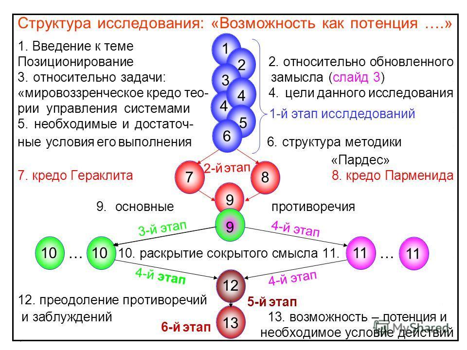 Cтруктура исследования: «Возможность как потенция ….» 1. Введение к теме. Позиционирование 2. относительно обновленного 3. относительно задачи: замысла. (слайд 3). «мировоззренческое кредо тео- 4. цели данного исследования рии управления системами..