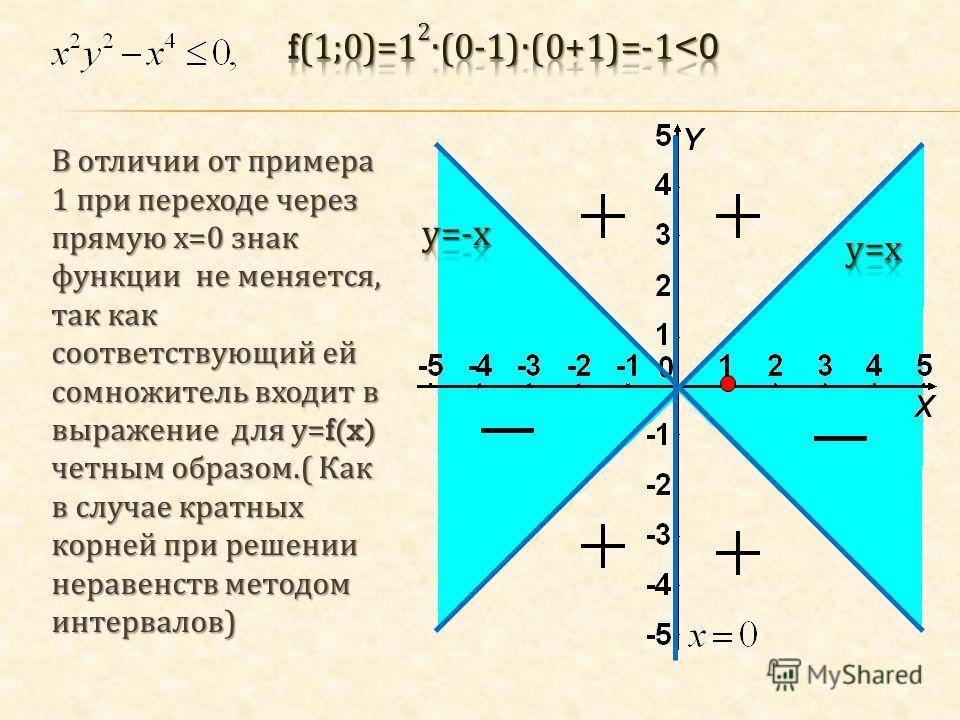 В отличии от примера 1 при переходе через прямую х =0 знак функции не меняется, так как соответствующий ей сомножитель входит в выражение для у =f(x) четным образом.( Как в случае кратных корней при решении неравенств методом интервалов )