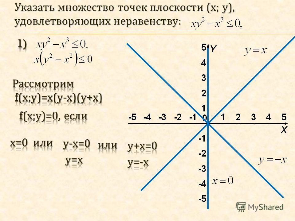 Указать множество точек плоскости ( х ; у ), удовлетворяющих неравенству :