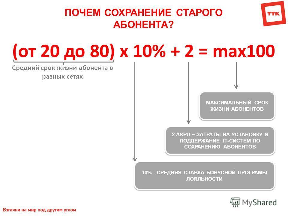 ПОЧЕМ СОХРАНЕНИЕ СТАРОГО АБОНЕНТА? (от 20 до 80) х 10% + 2 = max100 МАКСИМАЛЬНЫЙ СРОК ЖИЗНИ АБОНЕНТОВ 2 ARPU – ЗАТРАТЫ НА УСТАНОВКУ И ПОДДЕРЖАНИЕ IТ-СИСТЕМ ПО СОХРАНЕНИЮ АБОНЕНТОВ 10% - СРЕДНЯЯ СТАВКА БОНУСНОЙ ПРОГРАМЫ ЛОЯЛЬНОСТИ Средний срок жизни а