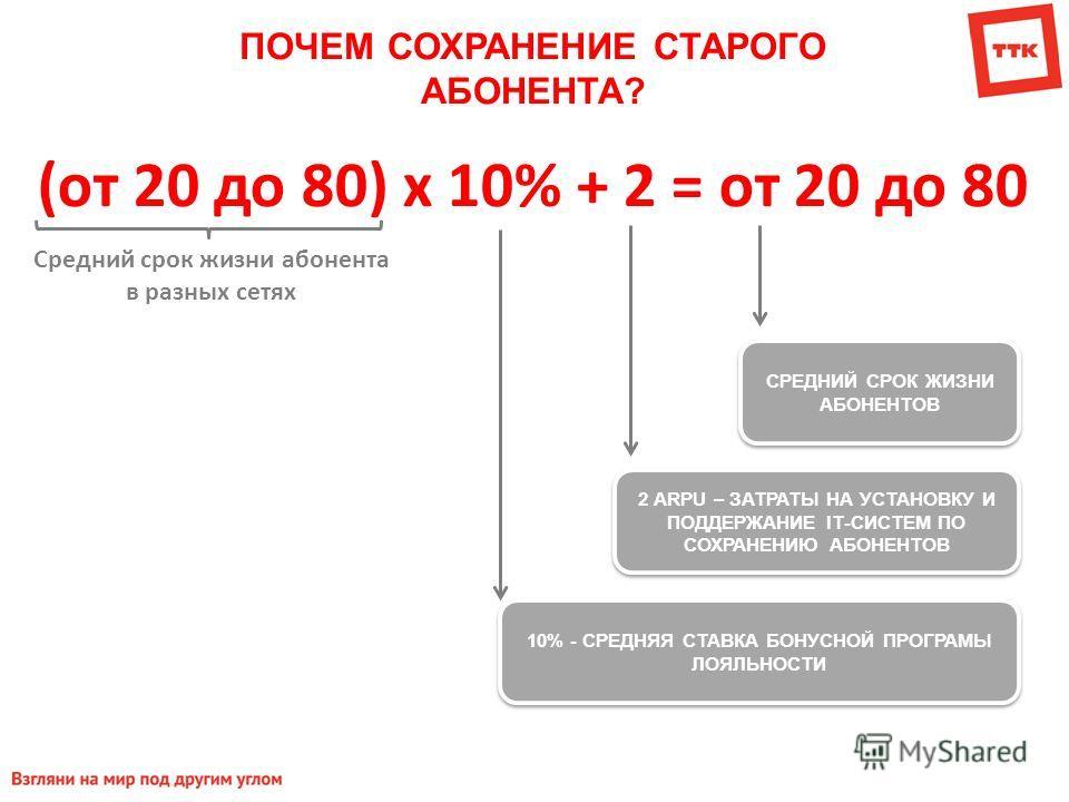 ПОЧЕМ СОХРАНЕНИЕ СТАРОГО АБОНЕНТА? (от 20 до 80) х 10% + 2 = от 20 до 80 СРЕДНИЙ СРОК ЖИЗНИ АБОНЕНТОВ 2 ARPU – ЗАТРАТЫ НА УСТАНОВКУ И ПОДДЕРЖАНИЕ IТ-СИСТЕМ ПО СОХРАНЕНИЮ АБОНЕНТОВ 10% - СРЕДНЯЯ СТАВКА БОНУСНОЙ ПРОГРАМЫ ЛОЯЛЬНОСТИ Средний срок жизни а