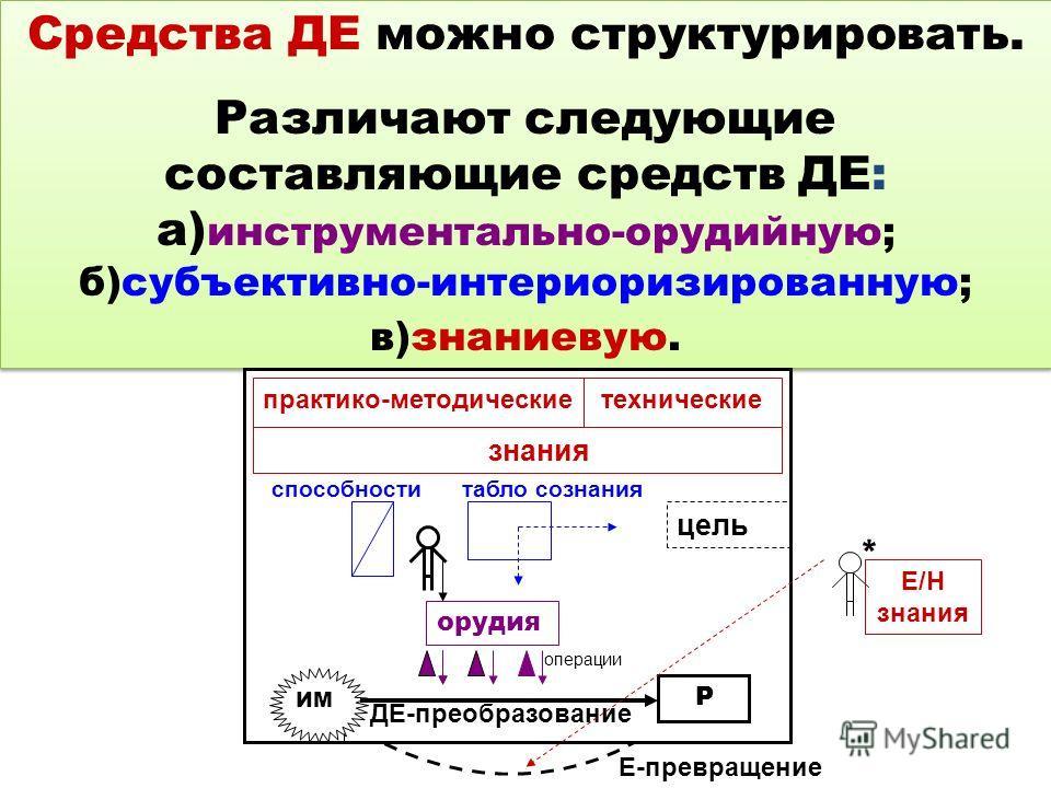 Средства ДЕ можно структурировать. Различают следующие составляющие средств ДЕ: а) инструментально-орудийную; б)субъективно-интериоризированную; в)знаниевую. Средства ДЕ можно структурировать. Различают следующие составляющие средств ДЕ: а) инструмен
