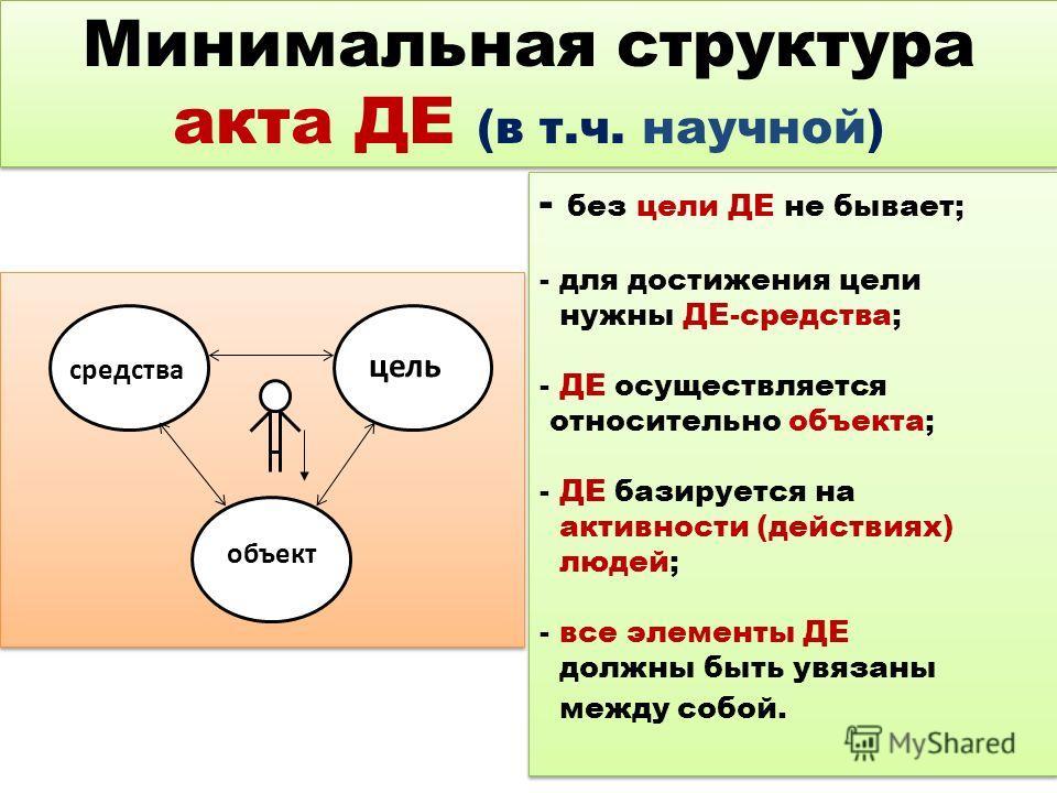 Минимальная структура акта ДЕ (в т.ч. научной) средства цель объект - без цели ДЕ не бывает; - для достижения цели нужны ДЕ-средства; - ДЕ осуществляется относительно объекта; - ДЕ базируется на активности (действиях) людей; - все элементы ДЕ должны