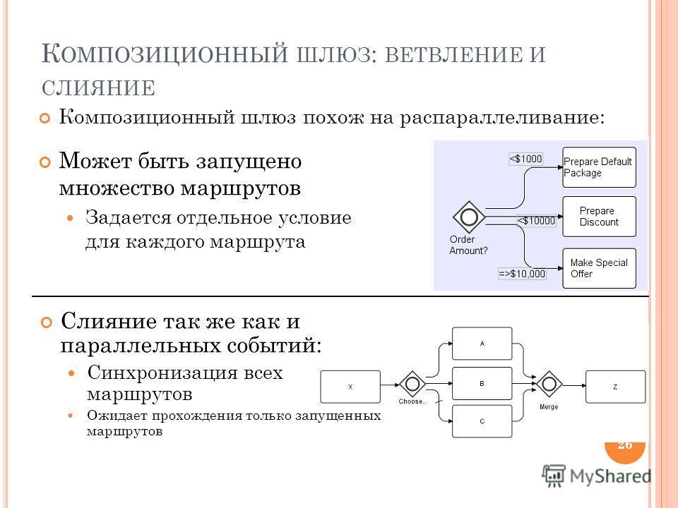 К ОМПОЗИЦИОННЫЙ ШЛЮЗ : ВЕТВЛЕНИЕ И СЛИЯНИЕ Может быть запущено множество маршрутов Задается отдельное условие для каждого маршрута Композиционный шлюз похож на распараллеливание: 26 Слияние так же как и параллельных событий: Синхронизация всех маршру