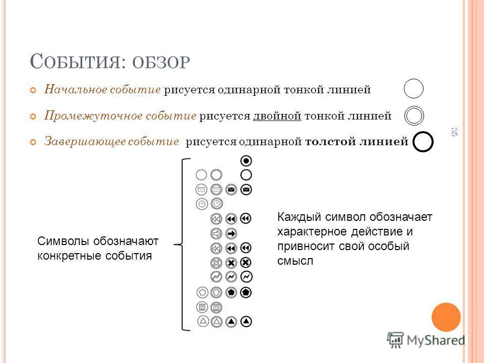 С ОБЫТИЯ : ОБЗОР Начальное событие рисуется одинарной тонкой линией Промежуточное событие рисуется двойной тонкой линией Завершающее событие рисуется одинарной толстой линией 35 Символы обозначают конкретные события Каждый символ обозначает характерн